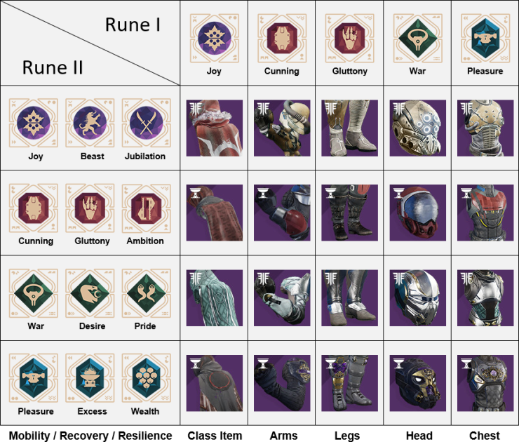 Destiny_2_Menagerie_Loot_Table_Hunter