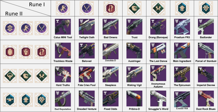 Destiny_2_Menagerie_Loot_Table_Weapons